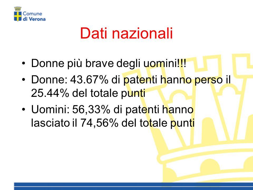 Dati nazionali Donne più brave degli uomini!!.