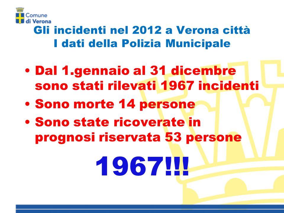 Gli incidenti nel 2012 a Verona città I dati della Polizia Municipale Dal 1.gennaio al 31 dicembre sono stati rilevati 1967 incidenti Sono morte 14 persone Sono state ricoverate in prognosi riservata 53 persone 1967!!!