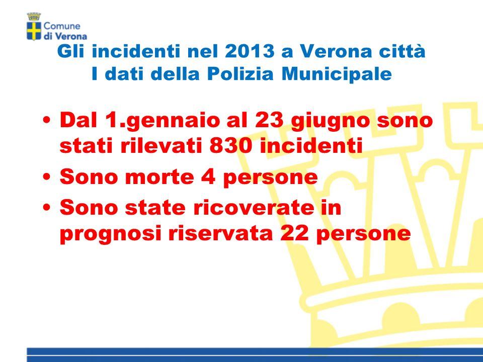 Gli incidenti nel 2013 a Verona città I dati della Polizia Municipale Dal 1.gennaio al 23 giugno sono stati rilevati 830 incidenti Sono morte 4 persone Sono state ricoverate in prognosi riservata 22 persone