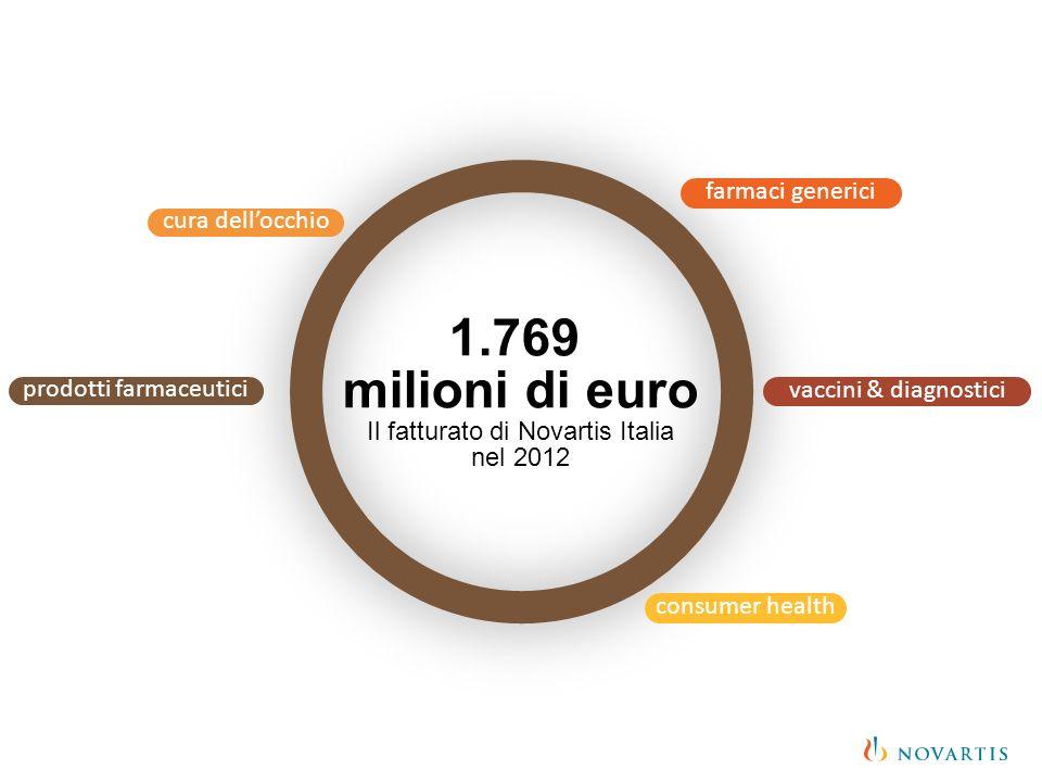 farmaci generici consumer health cura dellocchio vaccini & diagnostici prodotti farmaceutici 1.769 milioni di euro Il fatturato di Novartis Italia nel