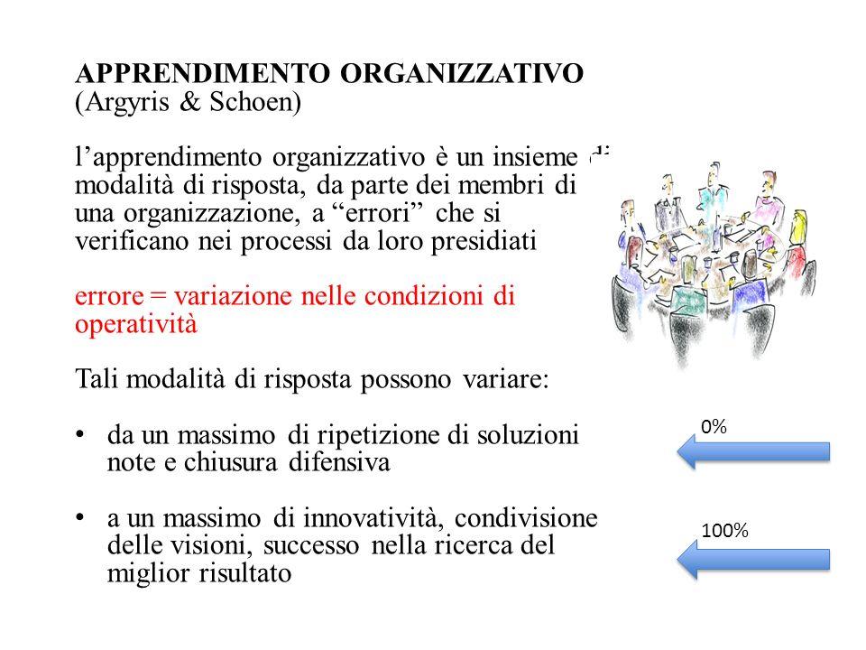 APPRENDIMENTO ORGANIZZATIVO (Argyris & Schoen) lapprendimento organizzativo è un insieme di modalità di risposta, da parte dei membri di una organizza