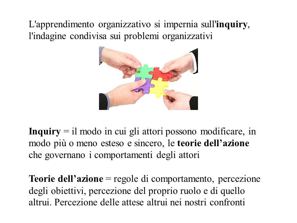 L'apprendimento organizzativo si impernia sull'inquiry, l'indagine condivisa sui problemi organizzativi Inquiry = il modo in cui gli attori possono mo