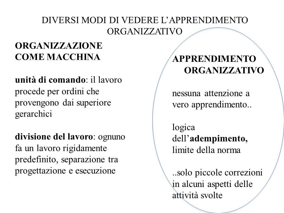 DIVERSI MODI DI VEDERE LAPPRENDIMENTO ORGANIZZATIVO ORGANIZZAZIONE COME MACCHINA unità di comando: il lavoro procede per ordini che provengono dai sup