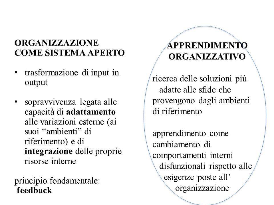 ORGANIZZAZIONE COME SISTEMA OLOGRAFICO le caratteristiche dellintero sistema sono contenute in nuce in tutte le parti in modo che il sistema abbia la capacità di auto-organizzarsi e apprendere su base continua APPRENDIMENTO ORGANIZZATIVO 1.