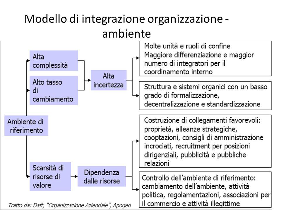 Modello di integrazione organizzazione - ambiente
