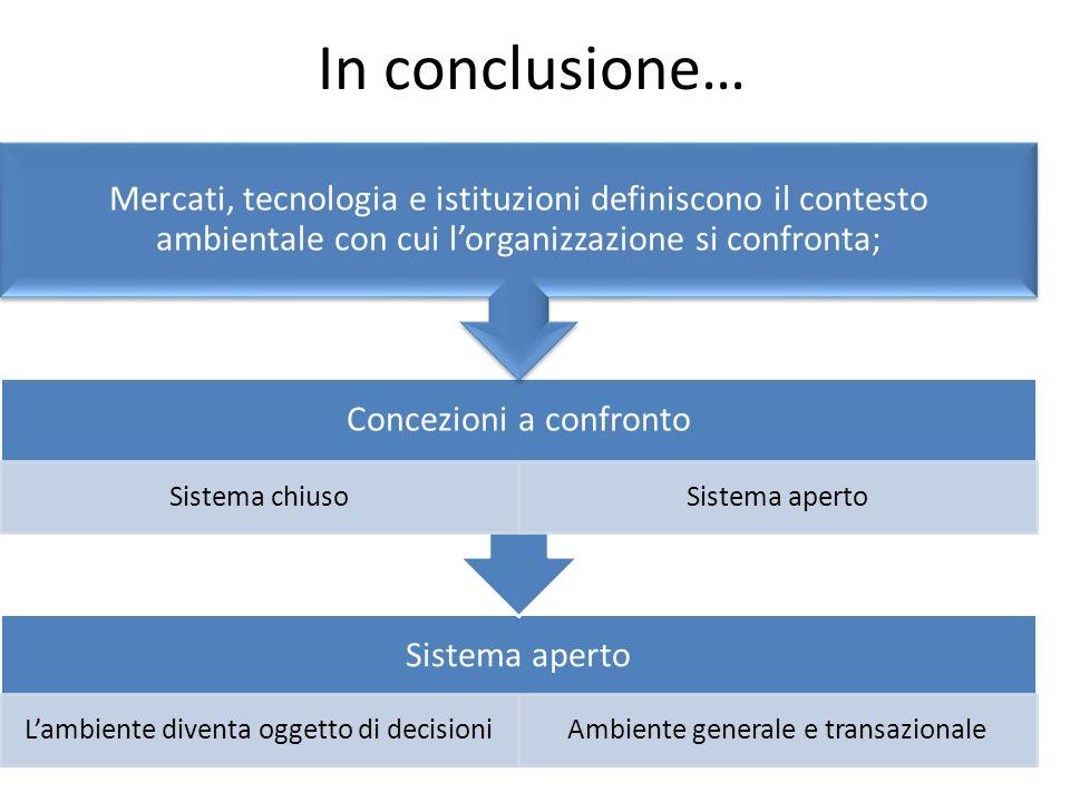 In conclusione… Sistema aperto Lambiente diventa oggetto di decisioniAmbiente generale e transazionale Concezioni a confronto Sistema chiusoSistema ap