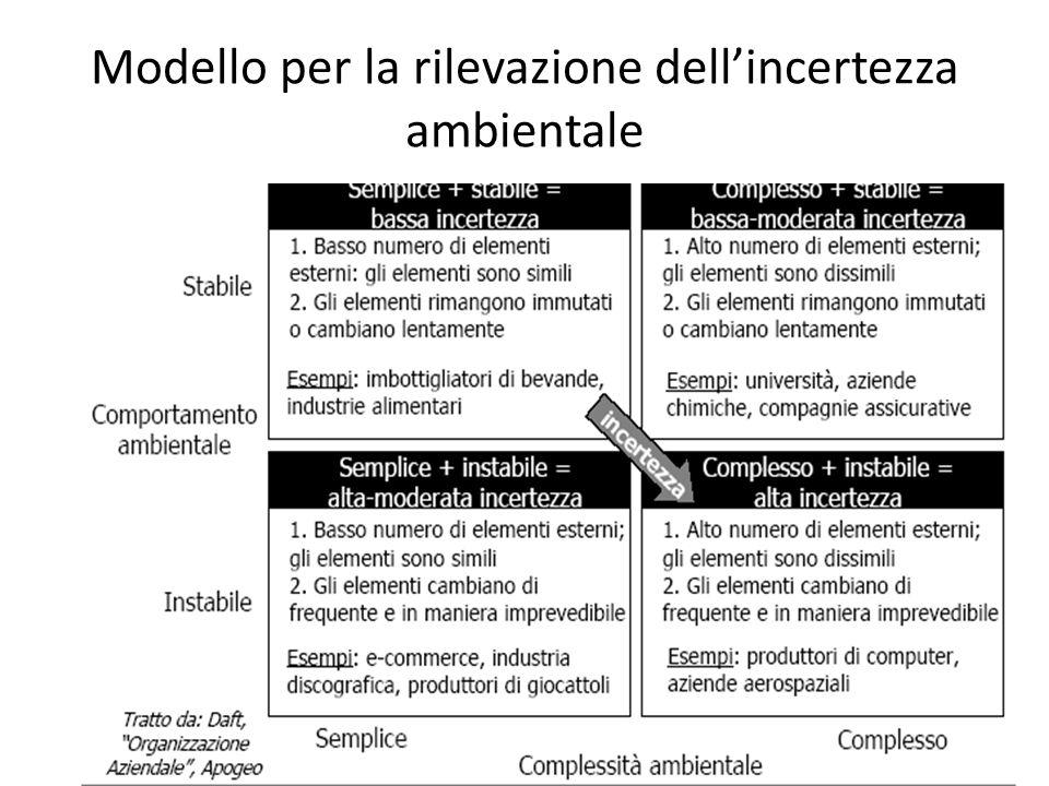 Modello per la rilevazione dellincertezza ambientale
