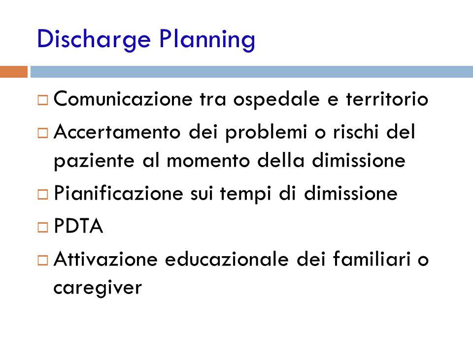 Discharge Planning Comunicazione tra ospedale e territorio Accertamento dei problemi o rischi del paziente al momento della dimissione Pianificazione sui tempi di dimissione PDTA Attivazione educazionale dei familiari o caregiver