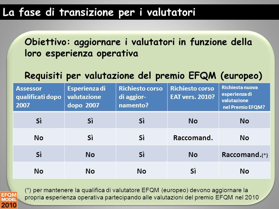 Obiettivo: aggiornare i valutatori in funzione della loro esperienza operativa Requisiti per valutazione del premio EFQM (europeo) La fase di transizione per i valutatori Assessor qualificati dopo 2007 Esperienza di valutazione dopo 2007 Richiesto corso di aggior- namento.