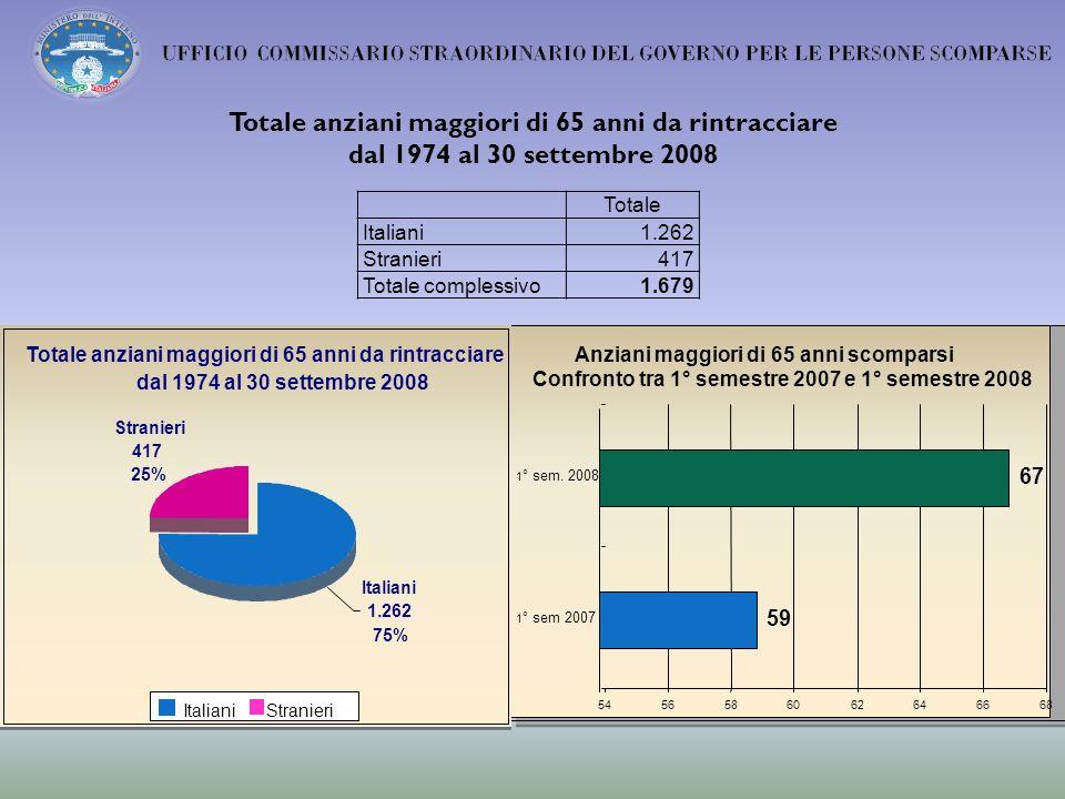 Totale Italiani1.262 Stranieri417 Totale complessivo1.679 Totale anziani maggiori di 65 anni da rintracciare dal 1974 al 30 settembre 2008 Anziani maggiori di 65 anni scomparsi Confronto tra 1° semestre 2007 e 1° semestre 2008 59 67 5456586062646668 1 ° sem 2007 1 ° sem.