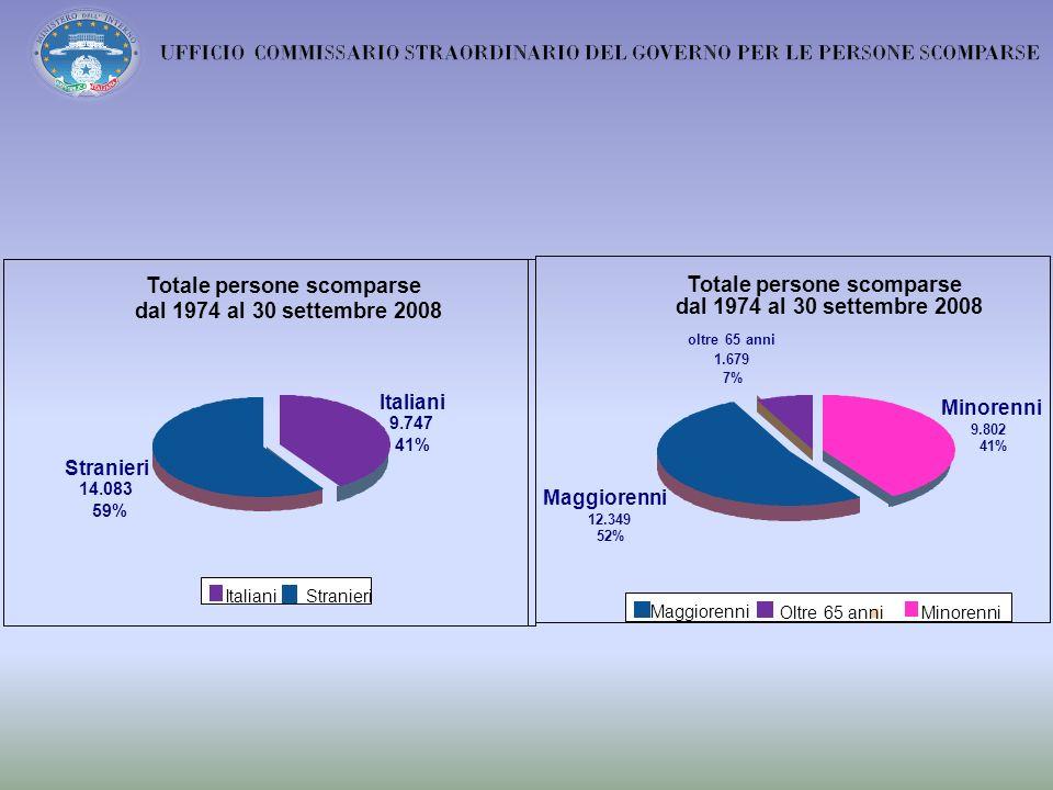 Totale persone scomparse dal 1974 al 30 settembre 2008 Italiani 9.747 41% Stranieri 14.083 59% Italiani Stranieri Totale persone scomparse dal 1974 al 30 settembre 2008 Minorenni 9.802 41% Maggiorenni 12.349 52% oltre65anni 1.679 7% Minorenni Maggiorenni Oltre 65 anni