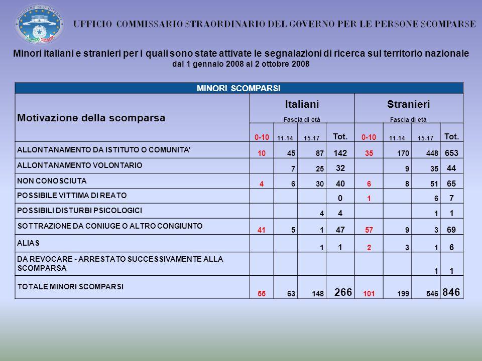 Minori italiani e stranieri per i quali sono state attivate le segnalazioni di ricerca sul territorio nazionale dal 1 gennaio 2008 al 2 ottobre 2008 MINORI SCOMPARSI Motivazione della scomparsa ItalianiStranieri Fascia di età 0-10 11-1415-17 Tot.