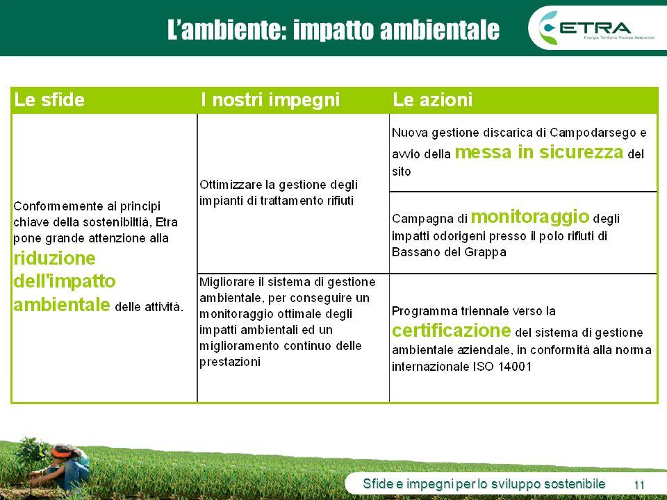 Sfide e impegni per lo sviluppo sostenibile 11 Lambiente: impatto ambientale