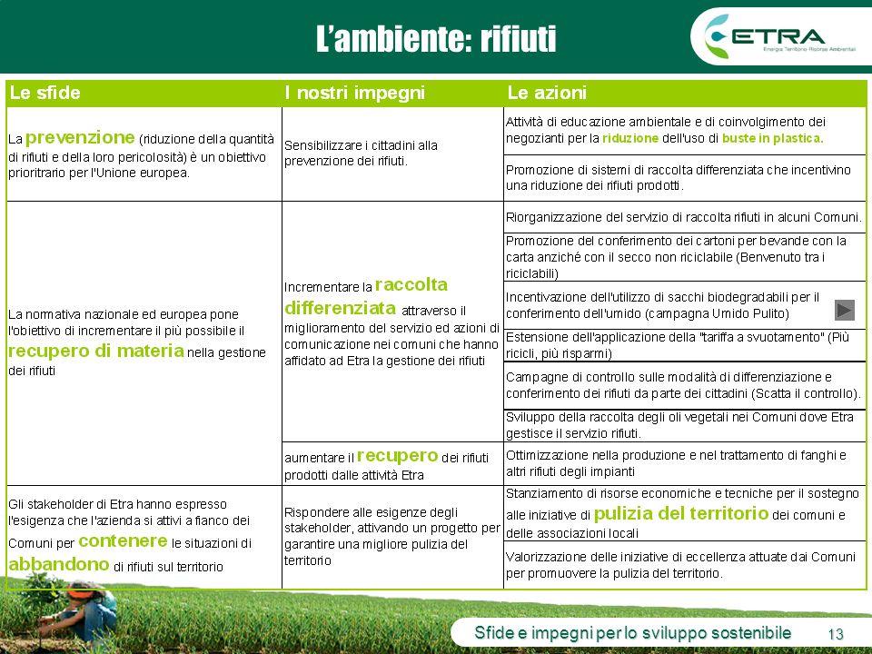 Sfide e impegni per lo sviluppo sostenibile 13 Lambiente: rifiuti