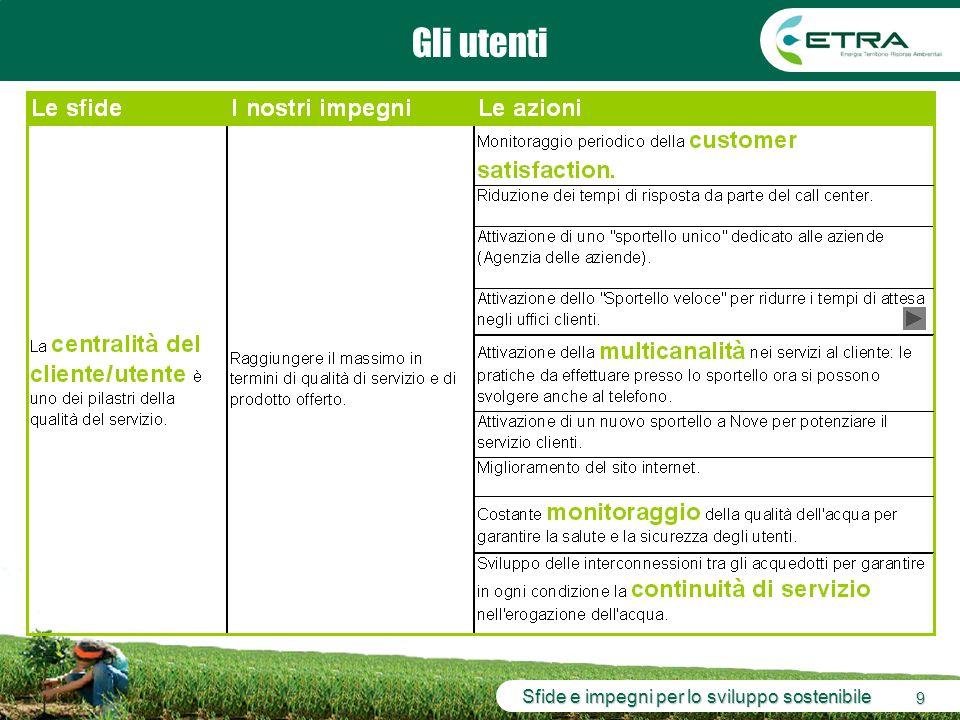 Sfide e impegni per lo sviluppo sostenibile 10 Sommario La governance Le persone che lavorano in azienda Lambiente I Comuni Sfide, impegni, azioni che riguardano… Gli utenti