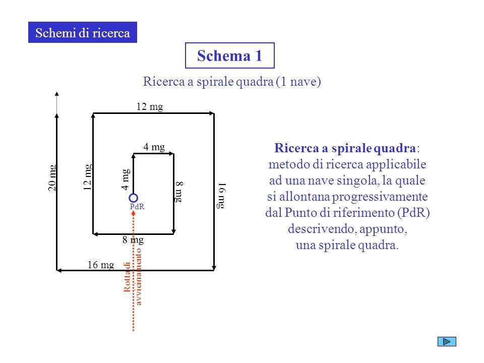 A titolo di esempio vediamo un grafico che riporta i valori massimi di scarroccio (Deriva) che subisce una zattera solo per effetto del vento. Velocit