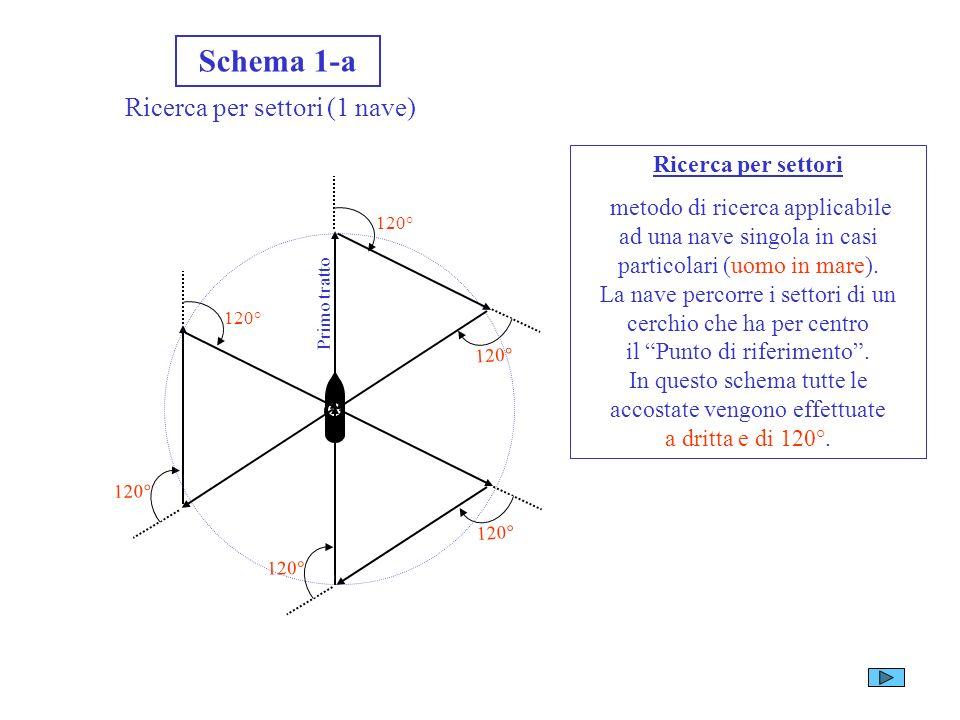 Schemi di ricerca Schema 1 Ricerca a spirale quadra (1 nave) PdR 4 mg 8 mg 4 mg 8 mg 12 mg 16 mg 20 mg Rotta di avvicinamento Ricerca a spirale quadra