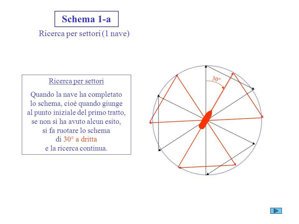 Schema 1-a Ricerca per settori (1 nave) 120° P r i m o t r a t t o Ricerca per settori metodo di ricerca applicabile ad una nave singola in casi parti