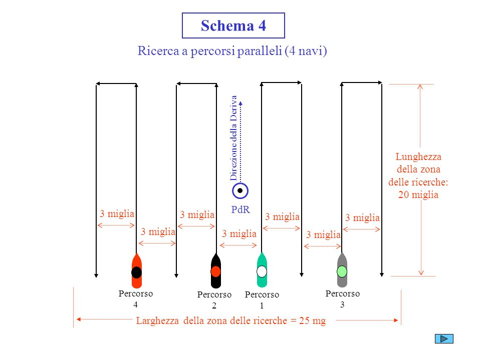 Schema 3 Ricerca a percorsi paralleli (3 navi) Lunghezza della zona delle ricerche: 20 miglia Larghezza della zona delle ricerche: 24 miglia 8 miglia