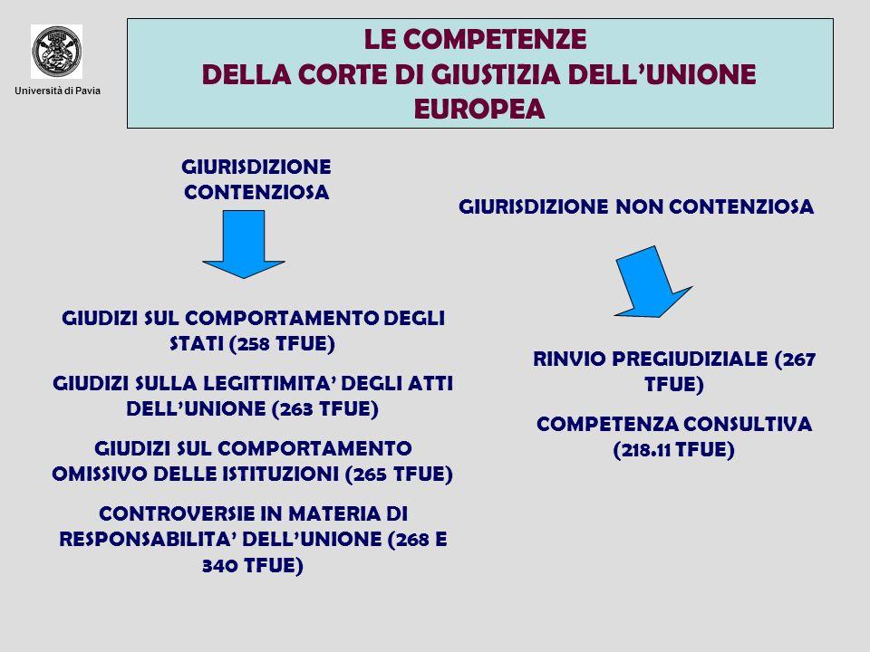 Università di Pavia LE COMPETENZE DELLA CORTE DI GIUSTIZIA DELLUNIONE EUROPEA GIURISDIZIONE CONTENZIOSA GIURISDIZIONE NON CONTENZIOSA GIUDIZI SUL COMP