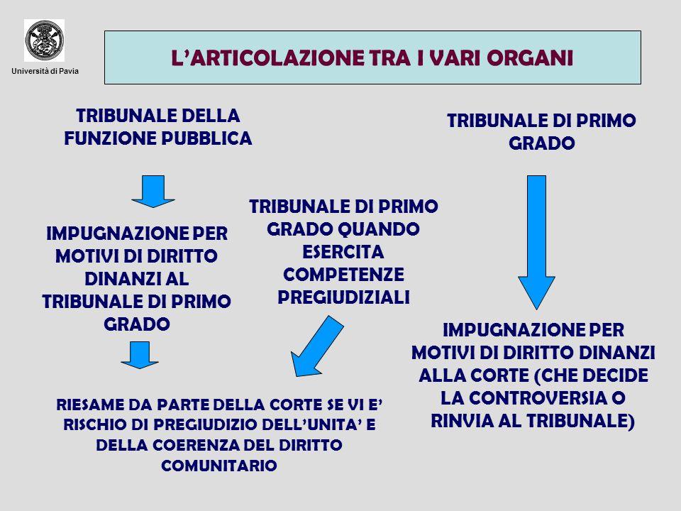 Università di Pavia TRIBUNALE DELLA FUNZIONE PUBBLICA TRIBUNALE DI PRIMO GRADO QUANDO ESERCITA COMPETENZE PREGIUDIZIALI IMPUGNAZIONE PER MOTIVI DI DIR