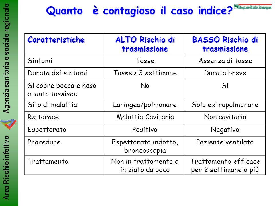 Agenzia sanitaria e sociale regionale Area Rischio infettivo Quanto è contagioso il caso indice? Caratteristiche ALTO Rischio di trasmissione BASSO Ri