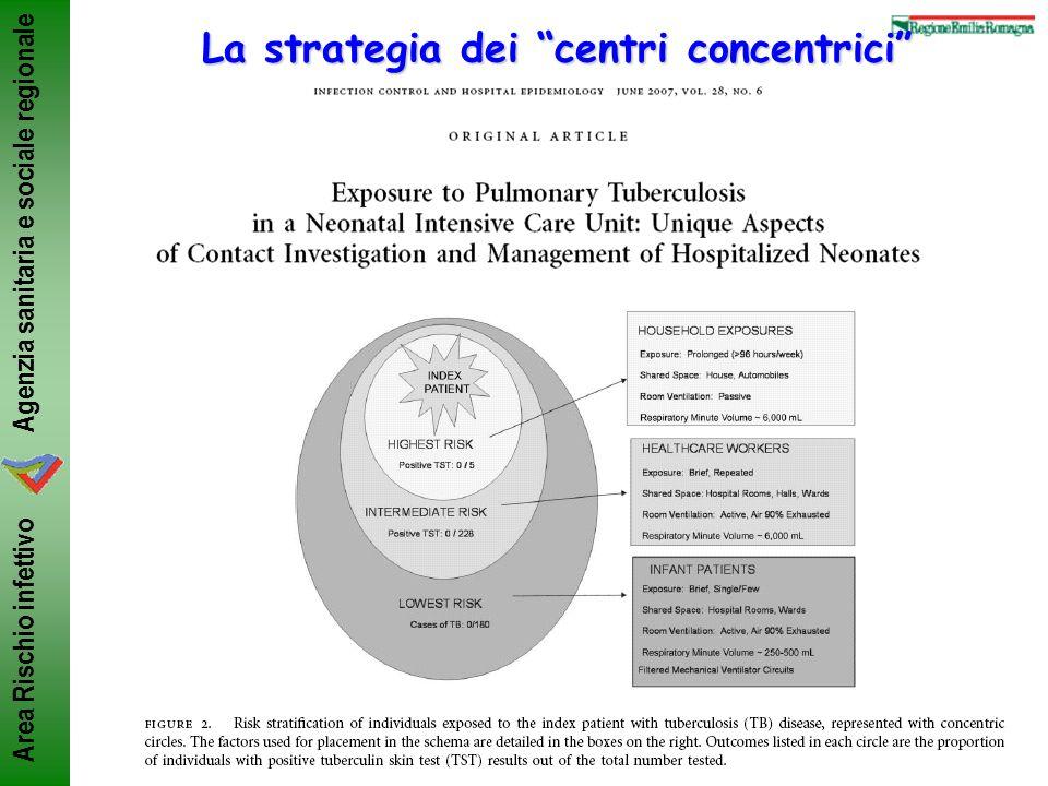 Agenzia sanitaria e sociale regionale Area Rischio infettivo La strategia dei centri concentrici