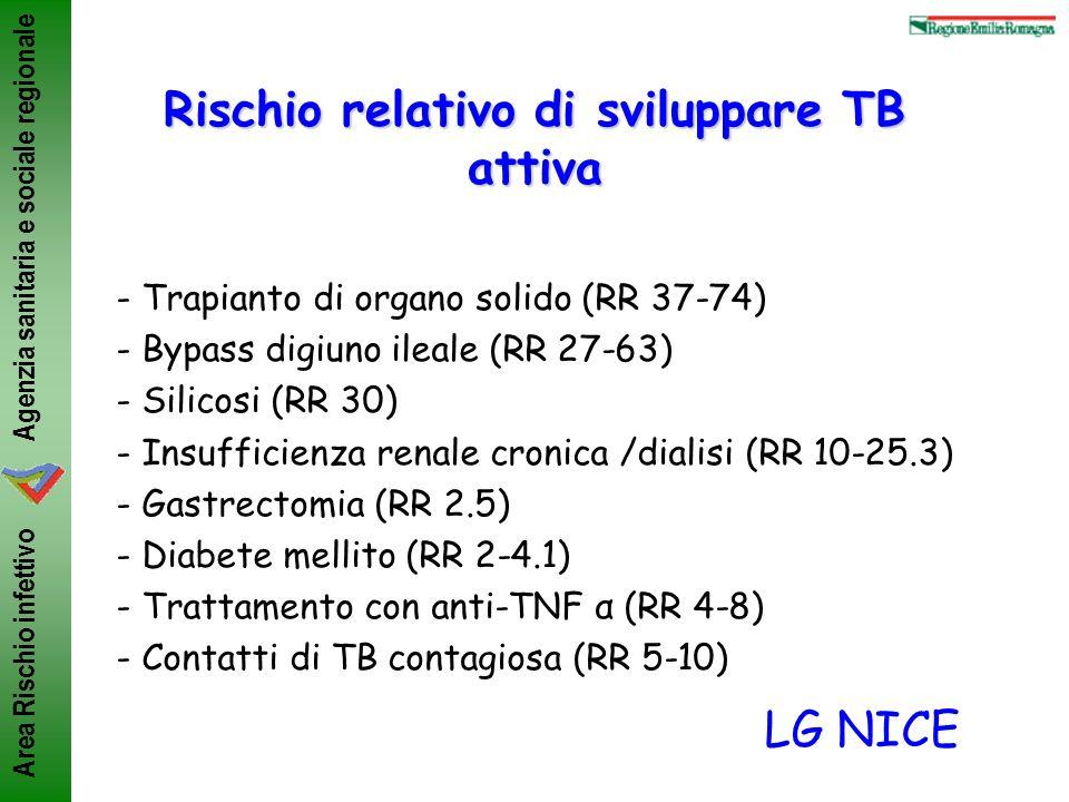 Agenzia sanitaria e sociale regionale Area Rischio infettivo Rischio relativo di sviluppare TB attiva - Trapianto di organo solido (RR 37-74) - Bypass