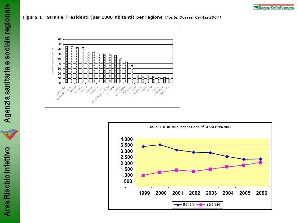Agenzia sanitaria e sociale regionale Area Rischio infettivo Figura 1 - Stranieri residenti (per 1000 abitanti) per regione (Fonte: Dossier Caritas 20