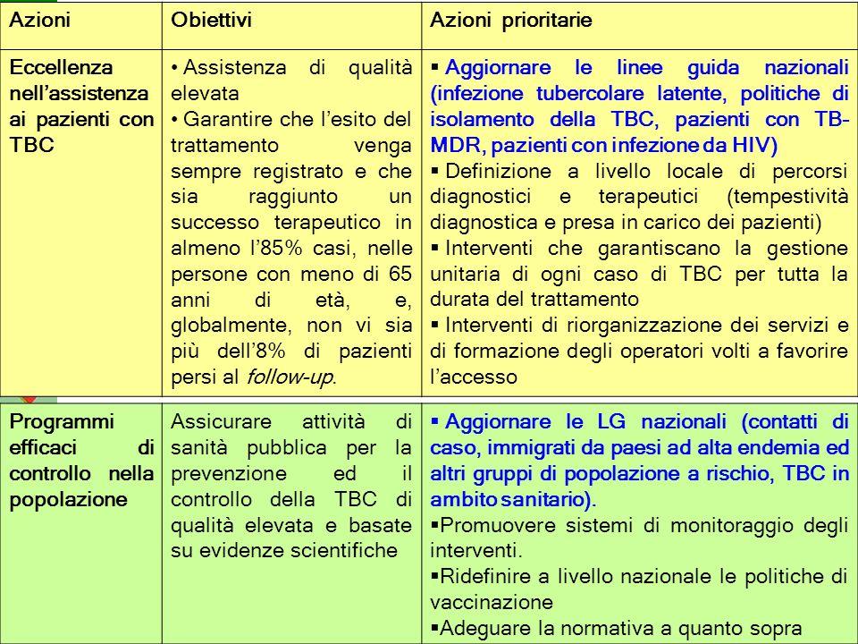 Agenzia sanitaria e sociale regionale Area Rischio infettivo Documento Stop alla TB in Italia AzioniObiettiviAzioni prioritarie Eccellenza nellassiste