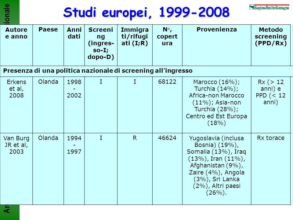 Agenzia sanitaria e sociale regionale Area Rischio infettivo Studi europei, 1999-2008 Autore e anno PaeseAnni dati Screeni ng (ingres- so-I; dopo-D) I
