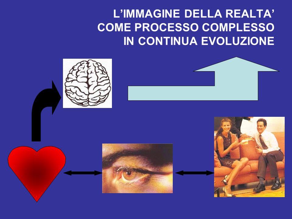 LIMMAGINE DELLA REALTA COME PROCESSO COMPLESSO IN CONTINUA EVOLUZIONE