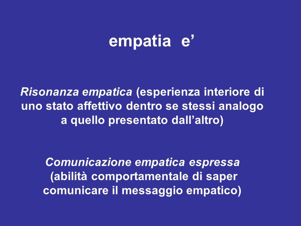 empatia e Risonanza empatica (esperienza interiore di uno stato affettivo dentro se stessi analogo a quello presentato dallaltro) Comunicazione empati