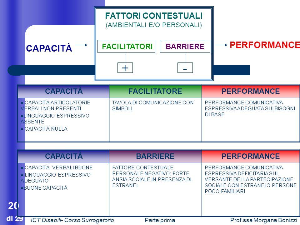 Parte primaProf.ssa Morgana Bonizzi 20 di 29 CAPACITÀ PERFORMANCE FATTORI CONTESTUALI (AMBIENTALI E/O PERSONALI) FACILITATORIBARRIERE + - CAPACITÀFACI