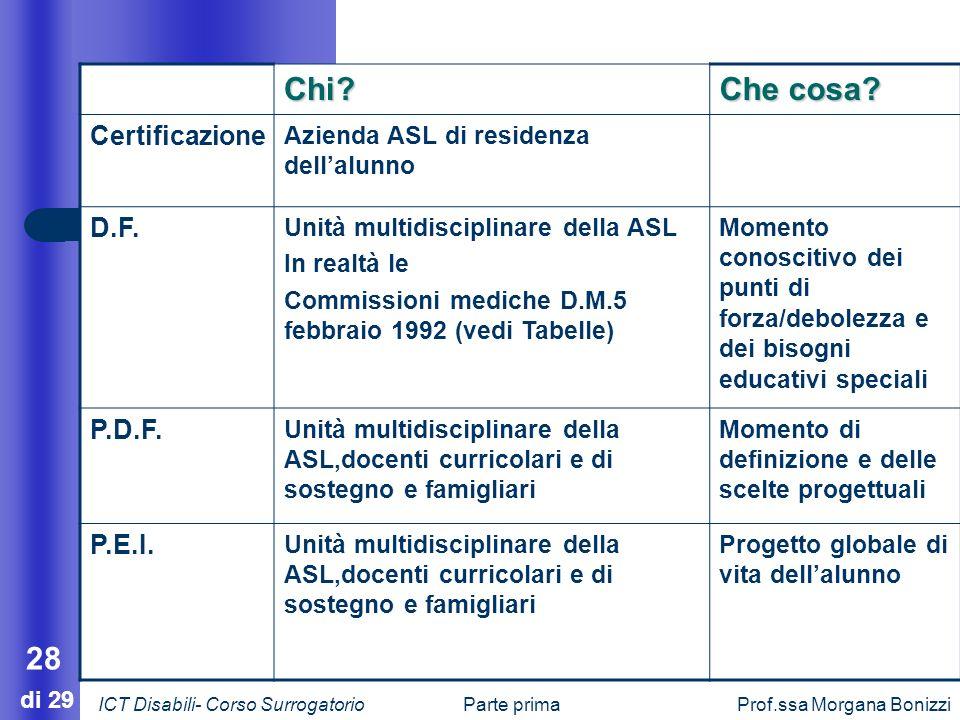 Parte primaProf.ssa Morgana Bonizzi 28 di 29 Chi? Che cosa? Certificazione Azienda ASL di residenza dellalunno D.F. Unità multidisciplinare della ASL