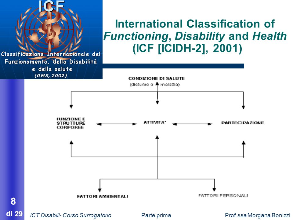Parte primaProf.ssa Morgana Bonizzi 8 di 29 International Classification of Functioning, Disability and Health (ICF [ICIDH-2], 2001) ICT Disabili- Cor