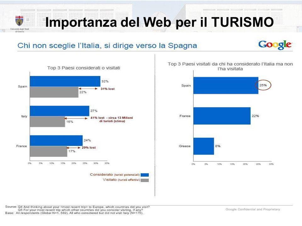 Roberta Milano 29 Importanza del Web per il TURISMO