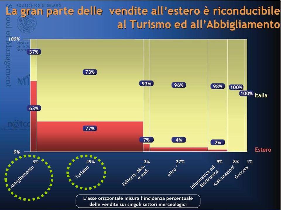 Roberta Milano 5 analisi scenario Internet lato OFFERTA Rischio concentrazione dellofferta anche nel web dove tutto è invece sempre più disintermediato