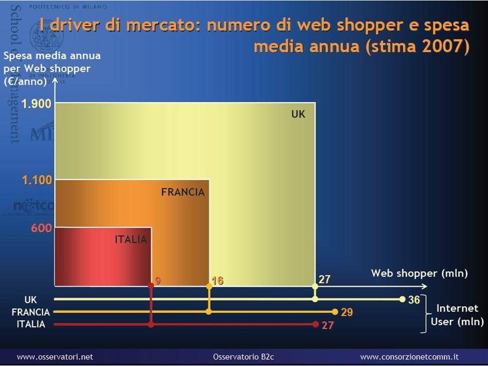 9 E-COMMERCE: posizionamento dellItalia vs. estero