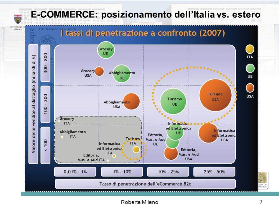 23/04/09 Roberta Milano online vs. offline: sorpasso negli USA