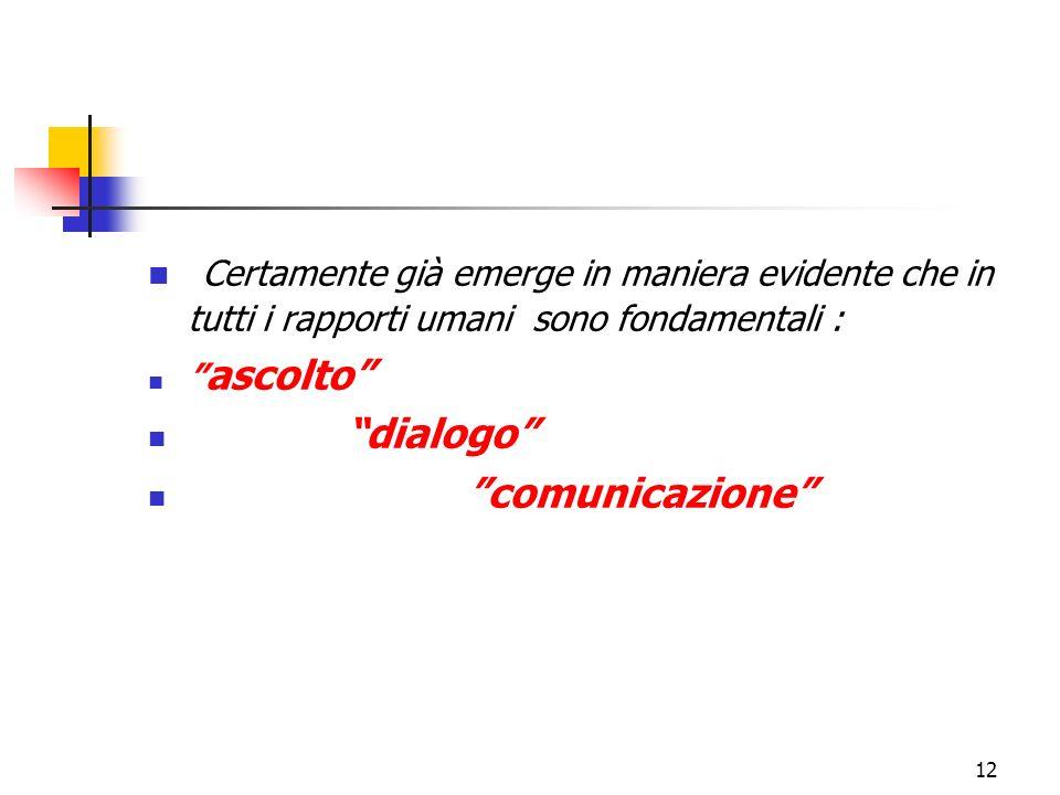 12 Certamente già emerge in maniera evidente che in tutti i rapporti umani sono fondamentali : ascolto dialogo comunicazione