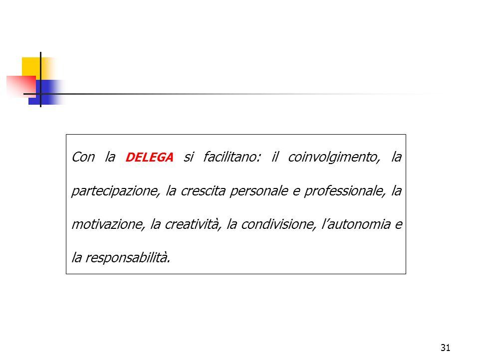 31 Con la DELEGA si facilitano: il coinvolgimento, la partecipazione, la crescita personale e professionale, la motivazione, la creatività, la condivi