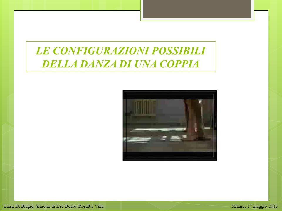 LE CONFIGURAZIONI POSSIBILI DELLA DANZA DI UNA COPPIA Luisa Di Biagio, Simona di Leo Boato, Rosalba Villa Milano, 17 maggio 2013