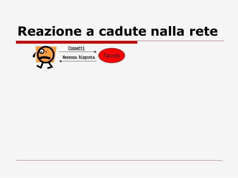 Reazione a cadute nalla rete Tavolo