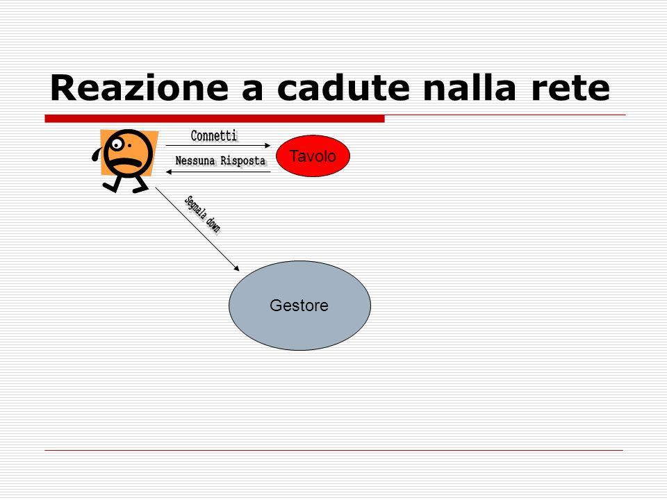 Reazione a cadute nalla rete Tavolo Gestore