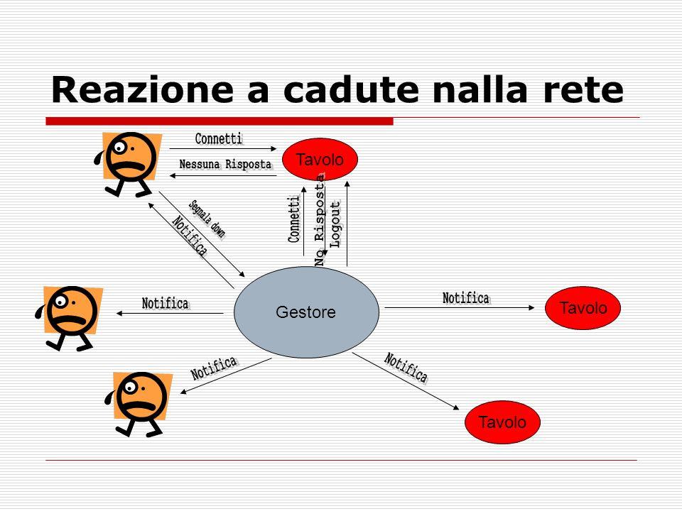 Reazione a cadute nalla rete Tavolo Gestore Tavolo