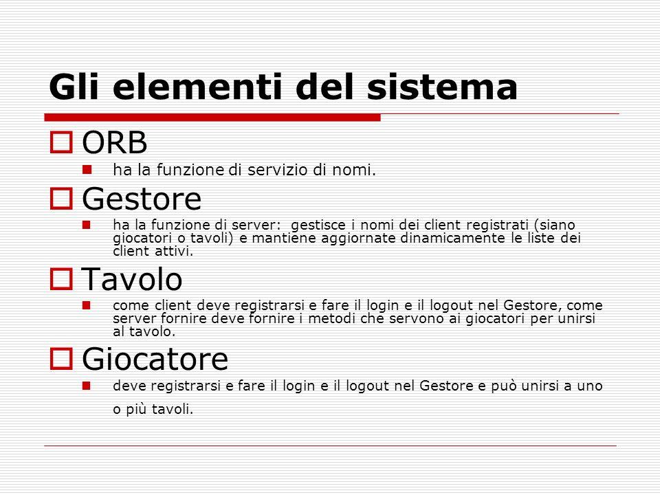 Gli elementi del sistema ORB ha la funzione di servizio di nomi. Gestore ha la funzione di server: gestisce i nomi dei client registrati (siano giocat