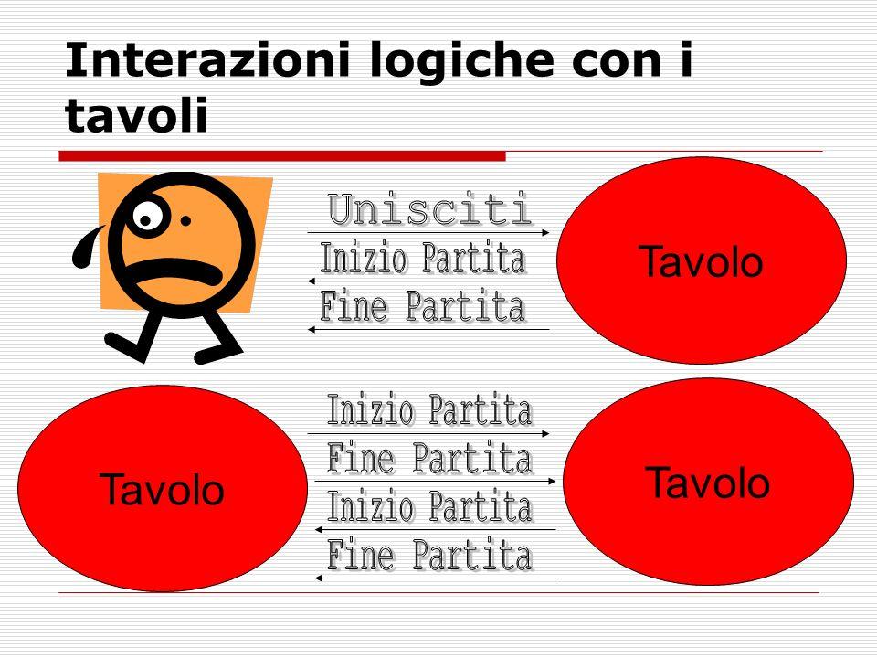Interazioni logiche con i tavoli Tavolo