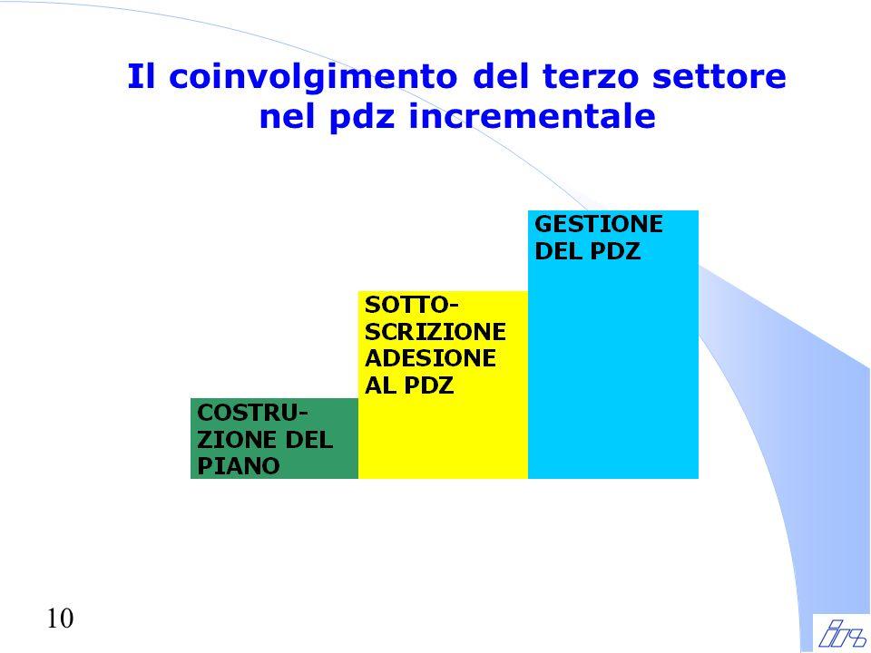 10 Il coinvolgimento del terzo settore nel pdz incrementale