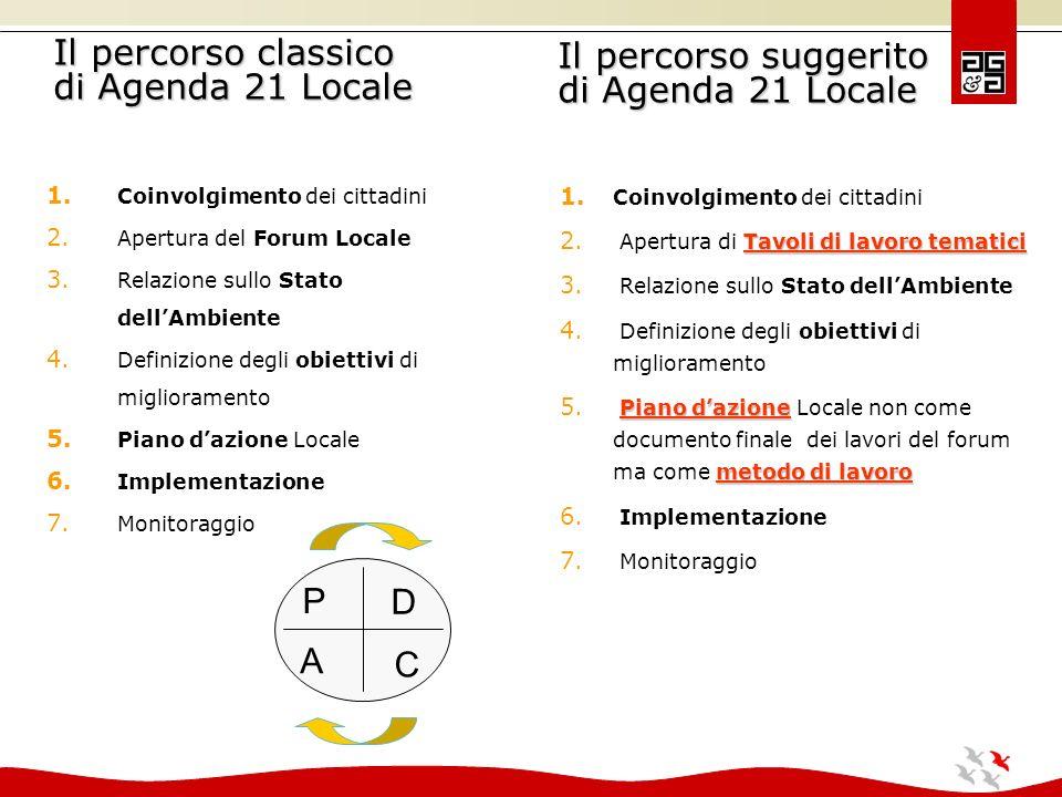 Il percorso classico di Agenda 21 Locale 1. Coinvolgimento dei cittadini 2.